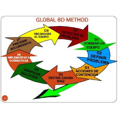 Método 8D en gestión industrial