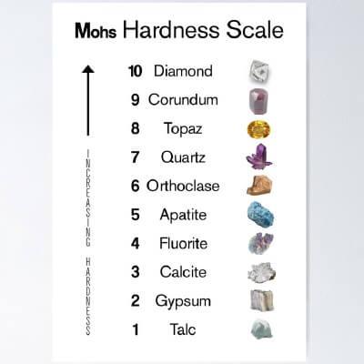 skala til at evaluere hårdheden af forskellige mineraler